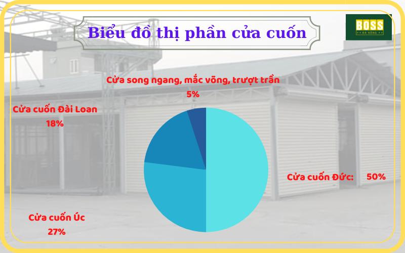 thi-phan-cac-loai-cua-cuon-o-da-nang